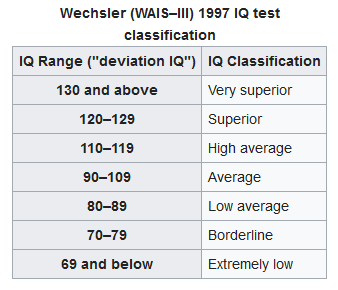IQ classification
